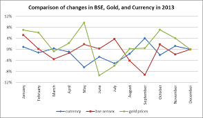 Interesting Facts About The Gold Price Movement In India And
