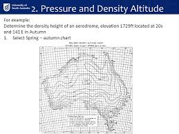 Density Altitude Chart Performance Atc Chapter Ppt Video Online Download