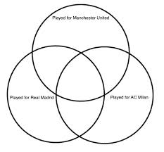 What Is A Venn Diagram Soccer Players Venn Diagram Quiz