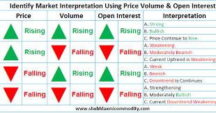 Price Volume Open Interest Shubhlaxmi Commodity