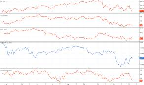 Baltic Dry Index Chart Yahoo Bdry Stock Price And Chart Amex Bdry Tradingview