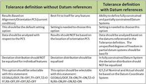 Definition For Chart Tolerance Definition Chart For Modus Tolerance Definition