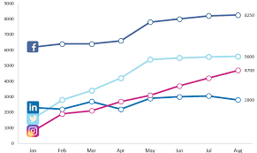 Line Chart Ppt Create Professional Business Reports Dashboards And