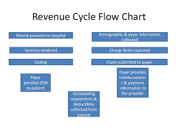 Revenue Cycle Management Flow Chart Revenue Cycle