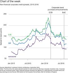 Corporate Bond Spreads Chart Blackrock With Spreads Tightening Corporate Bonds Are