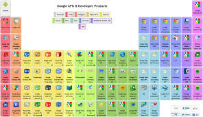 The Periodic Table of Google API's and Products | phillihp's tech ...