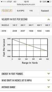 6 8 Spc Ballistics Chart Fed Fusion 115gr Msr Drop Table