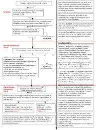 Patient Flow Chart And Associated Forms Download