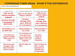 Lutheran And Catholic Differences Chart Comparing Other Reformers Learning Objective Students Will