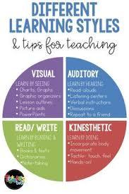 Visual Learning Strategies 37 Best Visual Learning Images Visual Learning Learning