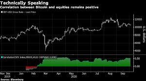 Correlation between nvidia and cryptocurrencies like bitcoin jul. Bitcoin S Rising Correlation With Stocks Debunks Haven Narrative Bloomberg