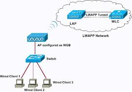 cisco wireless access points cisco workgroup bridges cisco refer to lightweight ap lap registration to a wireless lan controller wlc for more information on how a new user can set up the wlc for basic operation