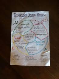 Anchor Chart Paper Technology Design Process Anchor Chart Education Poster