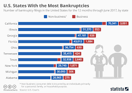 State Debt Chart Chart U S States With The Most Bankruptcies Statista