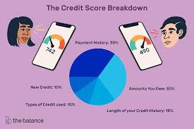 Credit Score Breakdown Pie Chart Home Buying How Your Credit Score Is Calculated