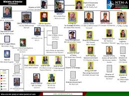 Malaysian Government Organization Chart U Fouo Government Of The Islamic Republic Of Afghanistan