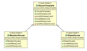 Template Pattern Fascinating Template Method Design Pattern In Java JournalDev