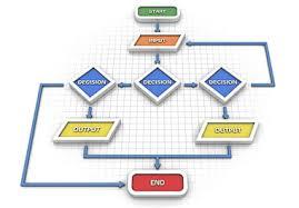 Flow Chart In Spanish Flow Chart In Spanish English Spanish Translator Nglish