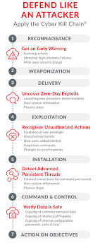 Cyber Kill Chain Turn The Cyber Kill Chain Against Your Attacker Threat Stack