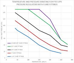 Ultra Pure Pressure Regulators And Pressure Reducing Valves