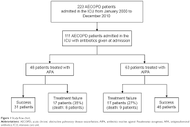 Table   Pathogens in    COPD patients with acute exacerbation requiring an  emergency department visit  Abbreviation  COPD  chronic obstructive  pulmonary
