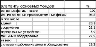 Пути повышения эффективности использования основных средств   Структура основных фондов промышленности России по 2010 году