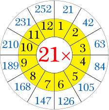 21 Times Table Chart Multiplication Table Of 21 Read And Write The Table Of 21