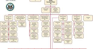 State Government Chart Overview Of Californias Executive Branch Of Government