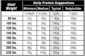 Protein Chart According To Body Weight Rodriguezeduardo Fitness