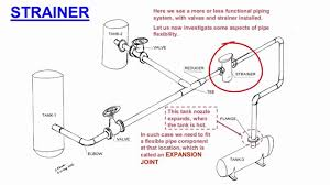 Isometric Pipe Design Piping Basics_ Piping Design Factors Simple Piping Layout
