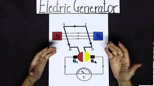 electric generators diagram. Components \u0026 Working Of An Electrical Generator | Magnetic Effects Current Class 10 Science - YouTube Electric Generators Diagram