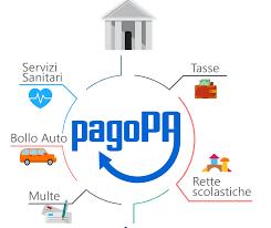 PagoPA: cos'è e come si utilizza - Apkappa