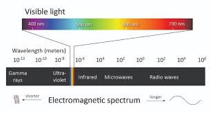 Visual Spectrum Chart Vision Additional Information