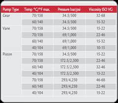 Iso Vg 68 Viscosity Chart How Do You Know If Youre Using The Right Hydraulic Oil