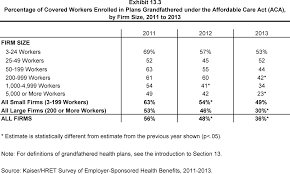 ehbs section the henry j kaiser family foundation percentage of covered workers enrolled in plans grandfathered under the affordable care act aca by firm size 2011 to 2013