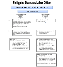 Verification For Land Sea Based Employment Contracts
