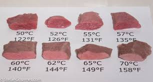 Steak Temperature Chart For Sous Vide Stefans Gourmet Blog