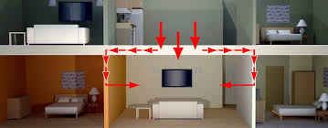 How Sound Travels Through A Ceiling  Soundproofing CompanySoundproof Ceiling Apartment