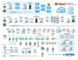 lenel access control wiring diagram lenel wiring diagrams access control wiring diagram lenel%20build%20info