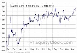 Ava Chart Avista Corp Nyse Ava Seasonal Chart Equity Clock