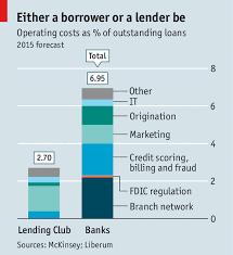 Peer Pressure Lending Club