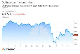 China Currency Trend Chart Chinas Currency Moves Will Be The Best Measure Of How Well