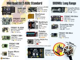 Futaba Receiver Chart Frsky Receivers Rx For Mini Quad And Racing Drones Oscar Liang