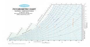 Psychrometric Chart Download Carrier Psychrometric Chart 1500m Above Sea Level Pdf Pdf