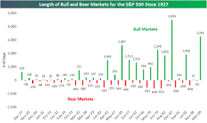 Historical Bull And Bear Markets Of The S P 500 Seeking Alpha