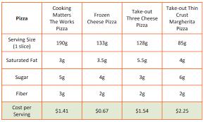 Food Comparison Chart Convenience Food Comparisons Cooking Matters