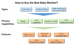 Mum's Pick 2018: How to buy the best baby monitor for you & your ...