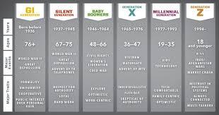 Generation Baby Boomers Vs Gen X Vs Gen Y Vs Gen Z Which