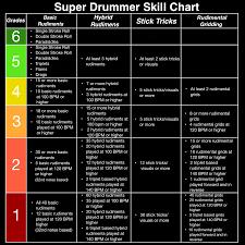 Skill Chart Sd Skill Chart Sdjmalik