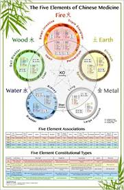 Chinese Medicine Five Elements Chart The Worlds Best Five Elements Wall Chart The Five Elements